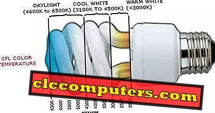 Kako izbrati desno barvno temperaturo CFL, da prilagodite razpoloženje vaše sobe